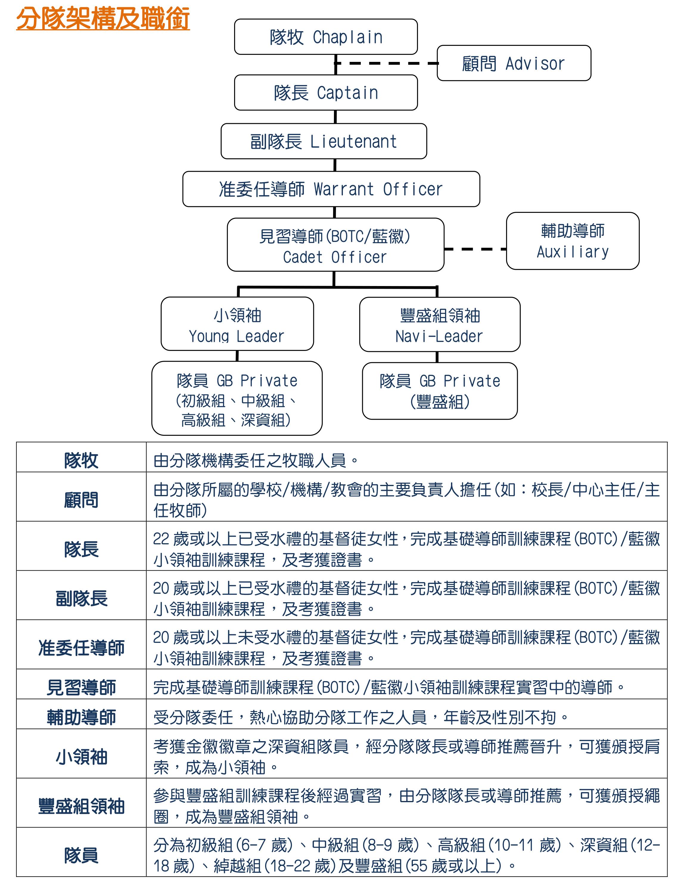 2- 基本資料-分隊架構(revised 20200828)
