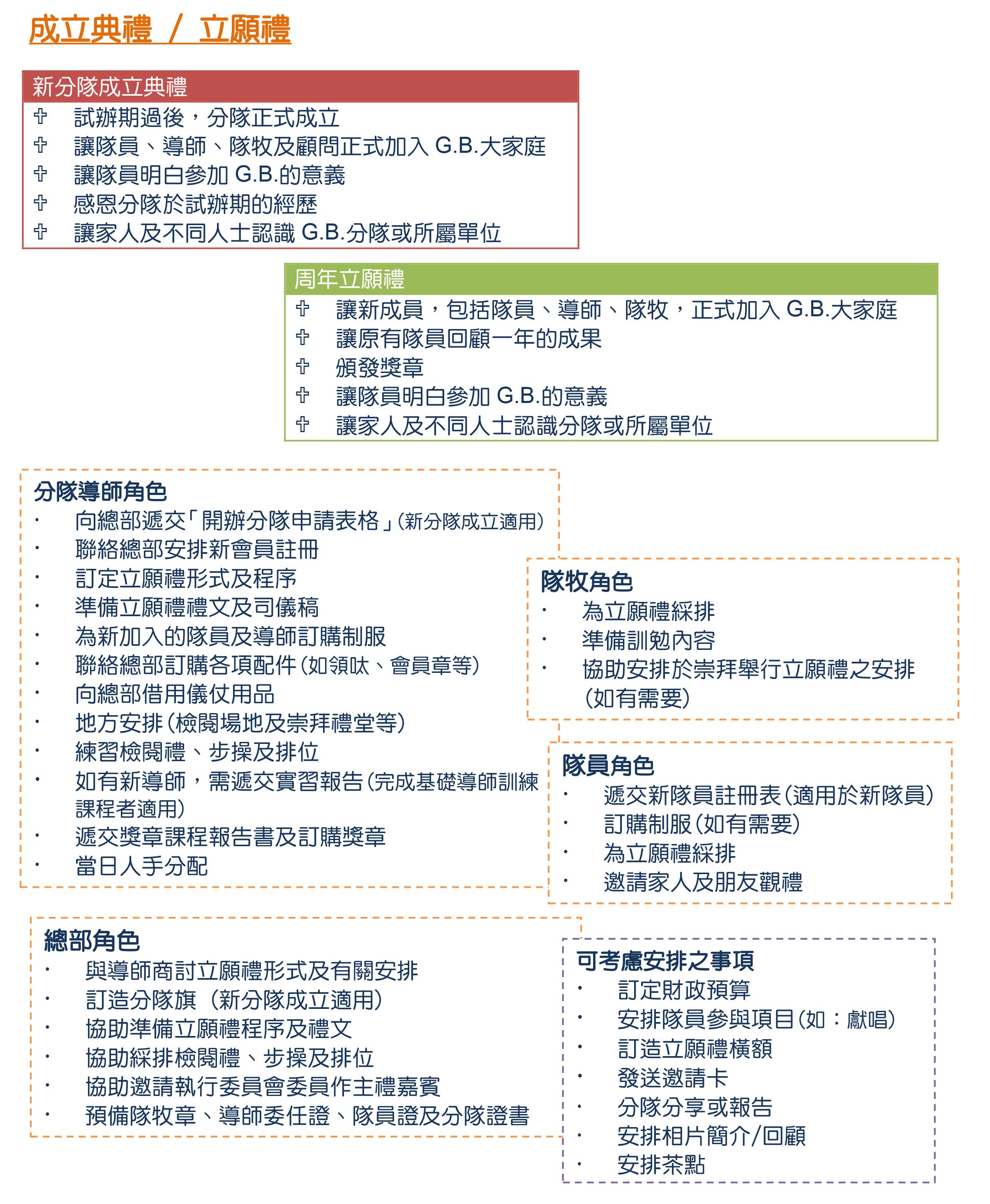 3- 分隊行政-立願禮 (revised 20200828)-4