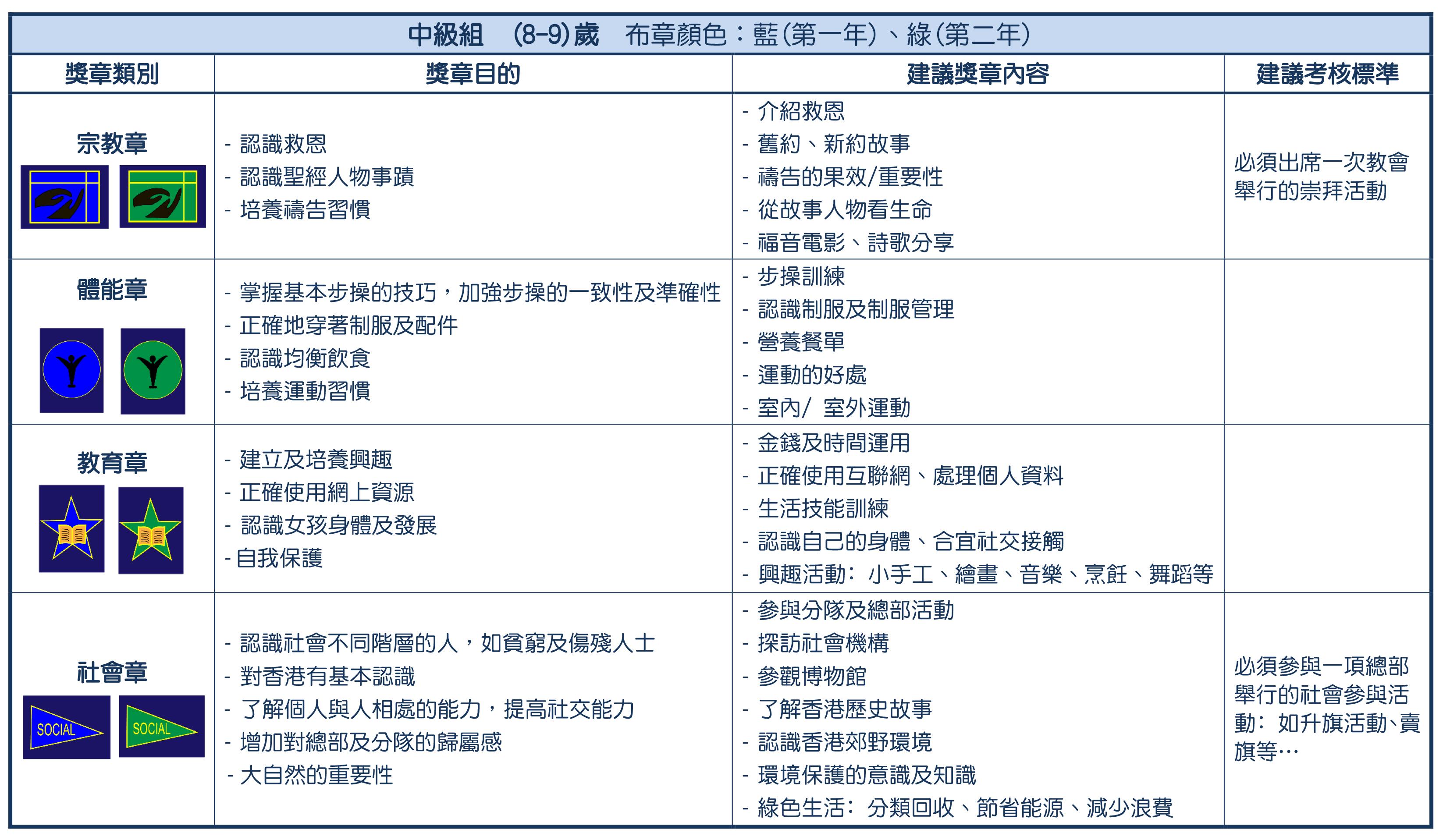 6- 獎章制度-中級組(revised 2020829)