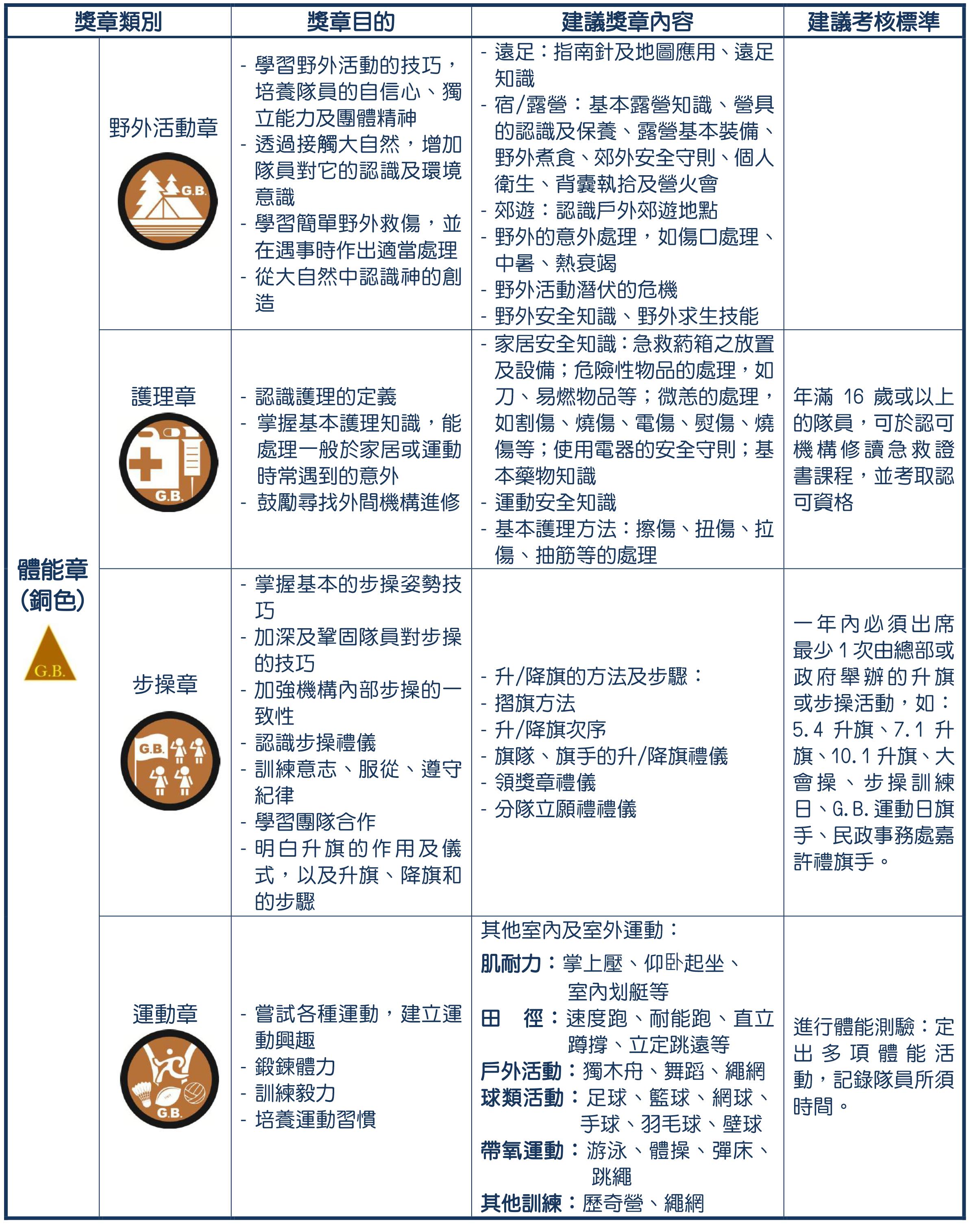 6- 獎章制度-深資組啡(revised 2020829)