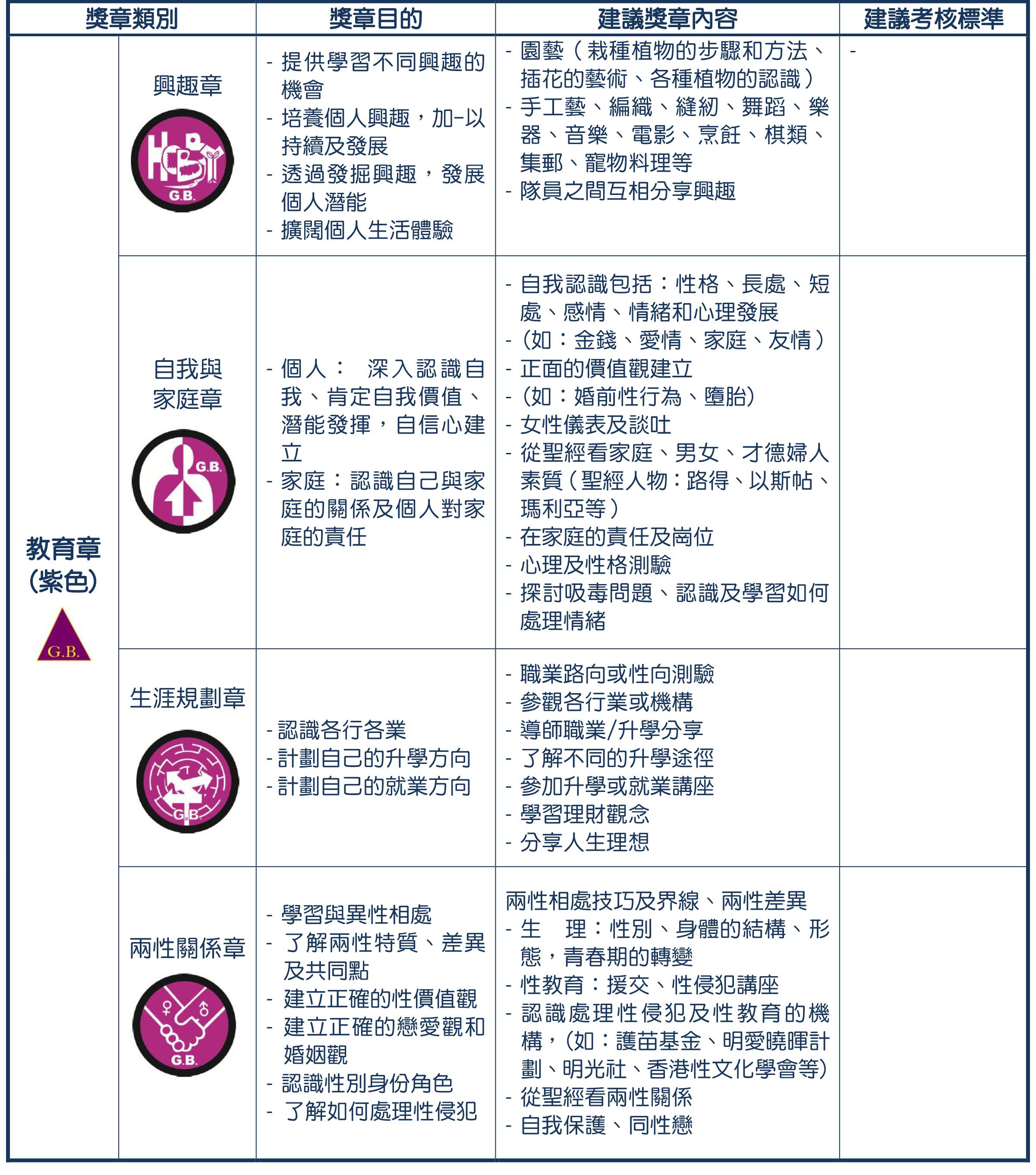 6- 獎章制度-深資組紫(revised 2020829)