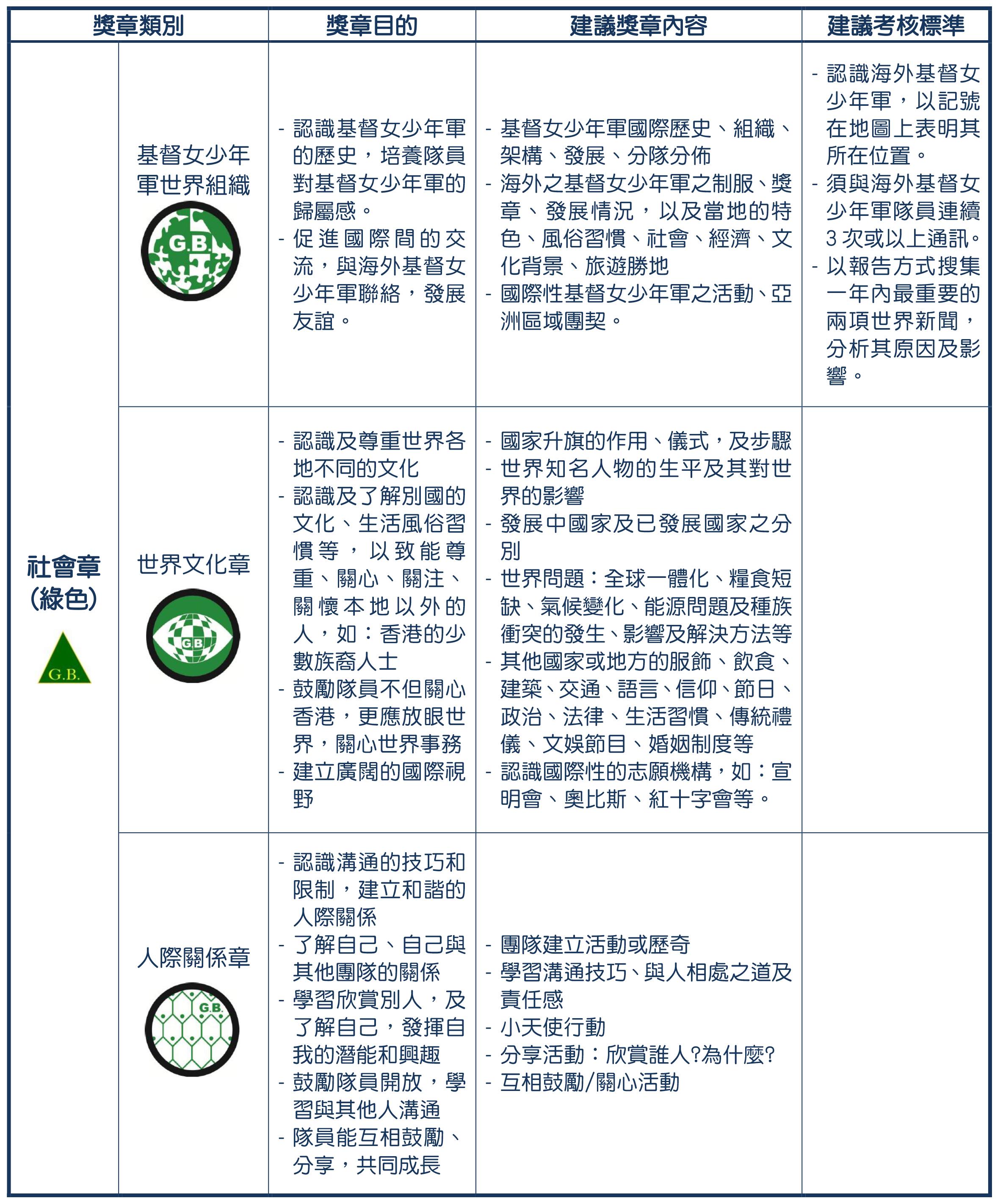 6- 獎章制度-深資組綠1(revised 2020829)