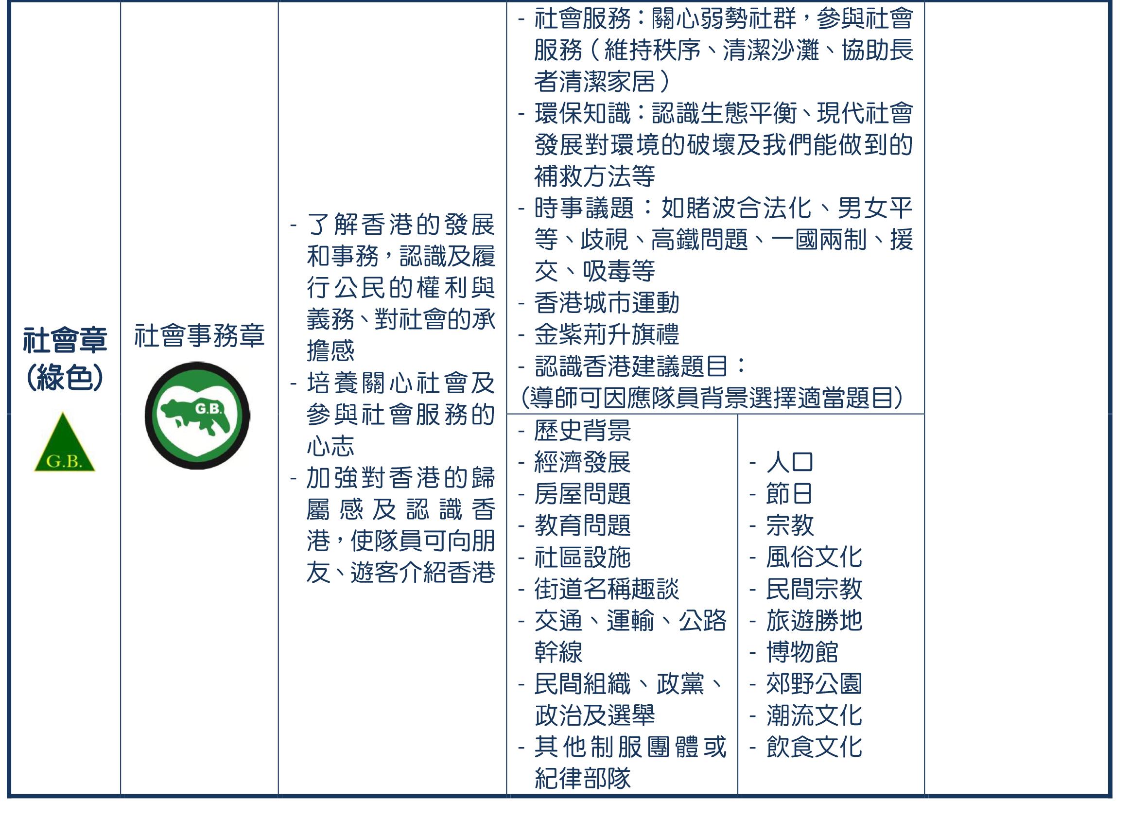 6- 獎章制度-深資組綠2R(revised 2020829)