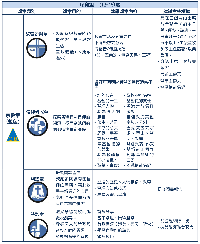 6- 獎章制度-深資組藍(revised 2020829)