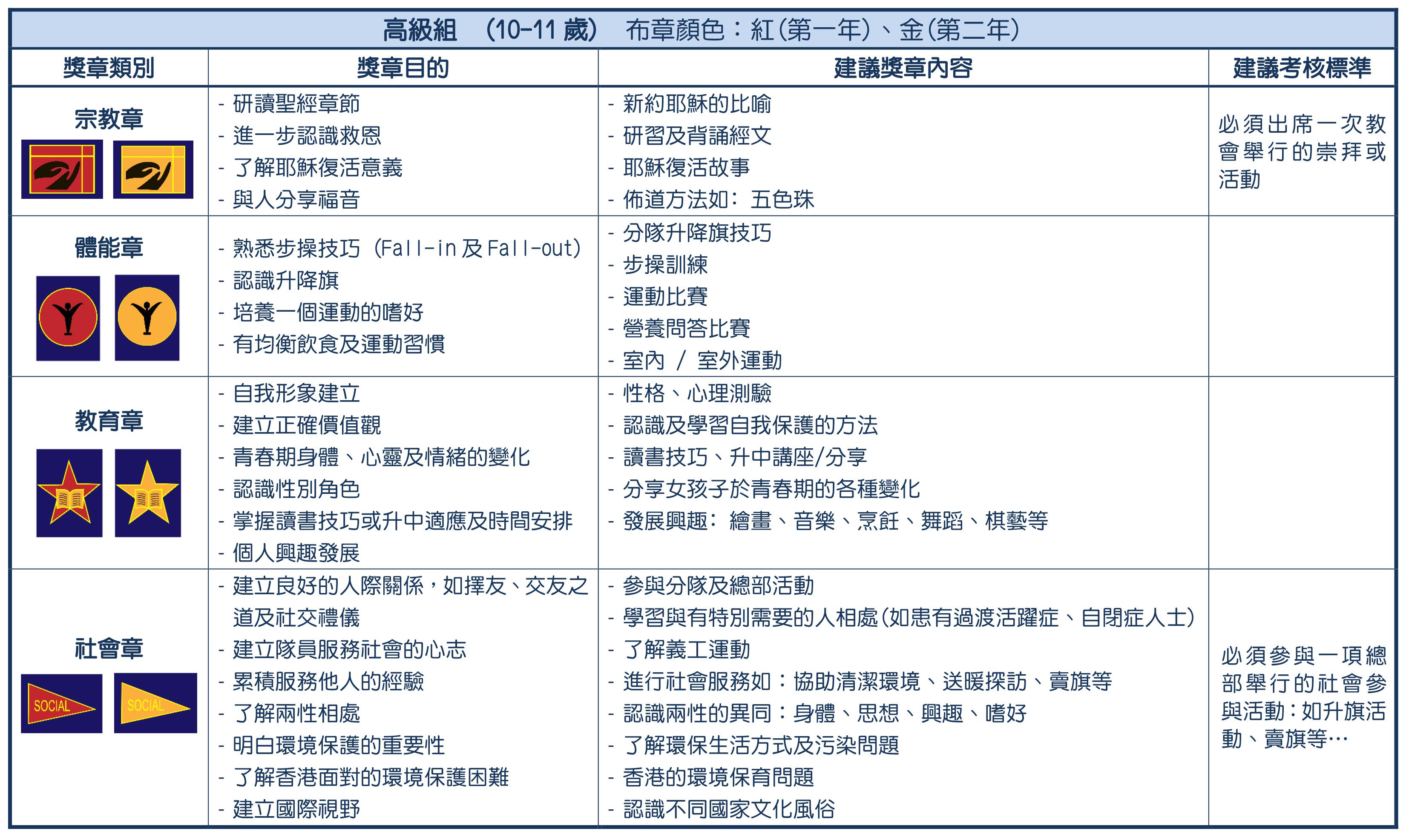 6- 獎章制度-高級組(revised 2020829)